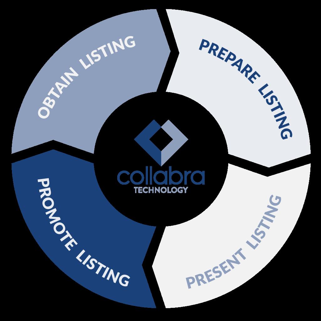 Collabra Technology - Prepare Present Promote
