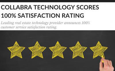 Customer Service Team Scores 100% Customer Satisfaction Rating